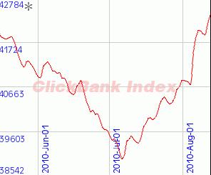 Clickbank近期销售走势