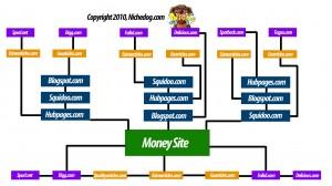 链接轮策略2010