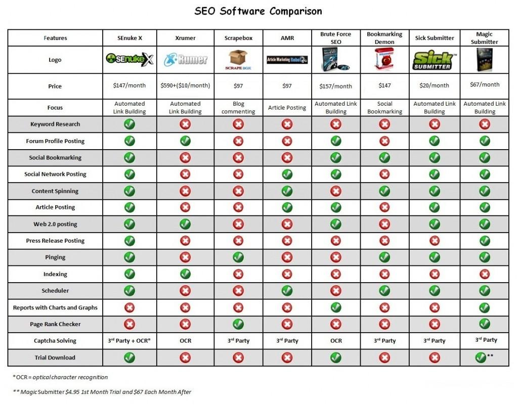 英文SEO软件功能对比
